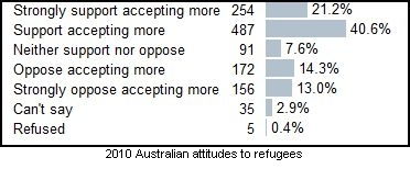 Refugees-opinion2010.jpg