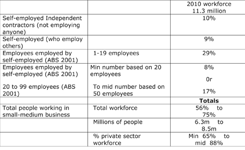 http://thormay.net/image/Employment%20in%20Australia%20-%20ABStable2011.jpg